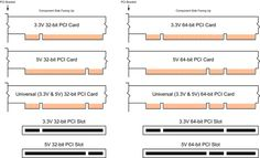 The PCI Bus is a high performance bus for interconnecting chips, expansion boards, and proces...