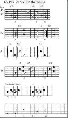 Open Chords  Various Stuff    Guitar Chords And