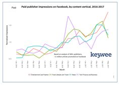 Paid publisher impressions on Facebook, by content vertical, 2016-2017