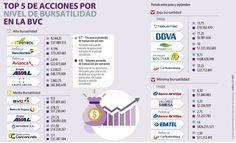 Ecopetrol y preferencial Bancolombia, acciones más movidas en la BVC