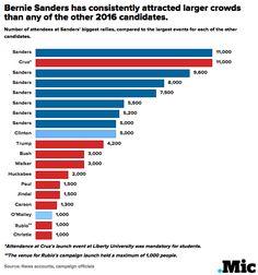 This Chart Shows Just How Impressive Bernie Sanders' Massive Crowds Really Are. #SupportBernieSanders #Election2016  #SociallyUnited # BETONBERNIE.COM