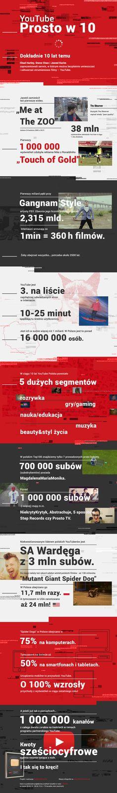 10 lat YouTube'a na jednej infografice - Brief