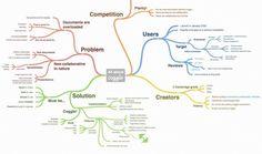 Software mapa mental Coggle