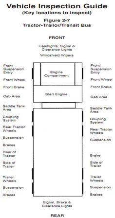 cdl pre trip inspection diagram john deere 425 starter wiring free checklist sheet driver date in cab and emergency equipment high road online training course test
