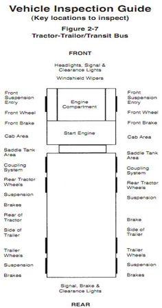 Cdl Pre Trip Inspection Diagram  Remember The PreTrip Test Must