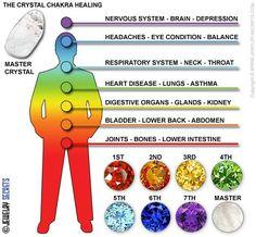 Chakra Healing Jewelry | Make your own Chakra 7 Gemstone Jewelry! - Jewelry-Secrets.com