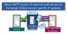 Block SMTP access of external mail servers to Exchange Online except specific IP address - http://o365info.com/block-smtp-access-of-external-mail-servers-to-exchange-online-except-specific-ip-address/