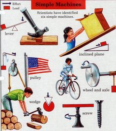 Great retro picture of simple machines! 5th Grade Science, Stem Science, Elementary Science, Physical Science, Teaching Science, Science For Kids, Science Activities, Science Projects, Science And Nature