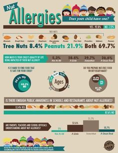 Infographic about children and nut allergies courtesy of Vermont Nut-Free. Tree Nut Allergy, Egg Allergy, Allergy Asthma, Peanut Allergy, Allergy Free, Cashew Allergy, Allergies Alimentaires, Kids Allergies, Nut Free