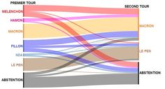 """Uživatel Europe Elects na Twitteru: """"France: Tracking the movement of votes from 1st to 2nd round. #France #Presidentielle2017 https://t.co/bwhPn6dXc1"""""""