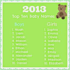 Beloved: 2014 Top Ten Baby Name Predictions: What Will Change and What Will Stay the Same?