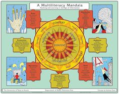 A Multi-literacy Mandala for the Information Age