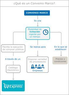 Imagen de infografía explicativa sobre qué es un Convenio Marco