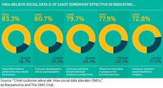 CMOs are tapping Into social data for insights. More here: http://www.marketingprofs.com/charts/2012/8561/cmos-tapping-into-social-data-for-consumer-insights#