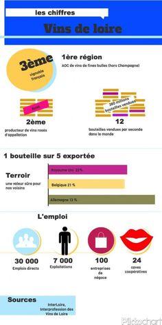 Angers : les chiffres des vins de loire [infographie] - France 3 Pays de la Loire