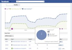10 Things to Think about When Posting Content for Promotion on Facebook - @socialmedia2day