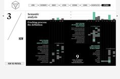 What the frack, Densitydesign 2013. Semantic analysis matrix. http://whatthefrackisgoingon.altervista.org/