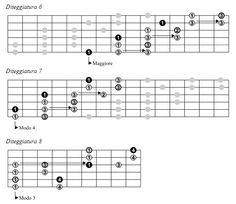 Jazzitalia - Lezioni: Parte seconda - La tastiera della chitarra: La Scala Pentatonica Maggiore