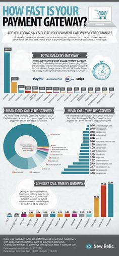 PayPal processes 60% of web transactions, Google is the fastest payment gateway, and some unlucky surfer had to wait over 92 seconds for his online purchase to complete.  This infographic represents the web's most popular payment gateways. (infographic below).   New to eComm? A payment gateway is the web equivalent of a modern cash register: It ensures that you are you, that you appropriately have access to your card, and that you can, in fact, be trusted to pay for the purchase you're…