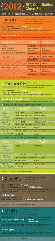 Roth and Traditional IRA infographic
