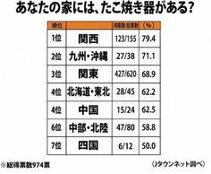 「たこ焼き器」所有率を全国調査! 2位「大阪」を抑えトップに輝いた県は... Hyogo, Periodic Table, Periotic Table
