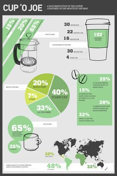 Coffee Consumption | (but was any of it Fair Trade?)