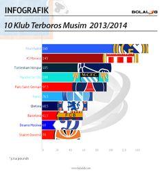 10 klub terboros musim ini 2013/2014