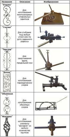 Metal Bending Tools, Metal Working Tools, Metal Tools, Work Tools, Forging Tools, Blacksmith Tools, Church Interior Design, Metal Bender, Fabrication Tools