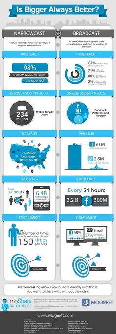 SMS Marketing Trumps Social Media Marketing [Infographic] | Business 2 Community | Everything Pinterest | Scoop.it