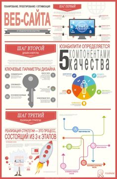 Создание сайта предполагает три ключевых шага: планирование, проектирование и оптимизацию. О каких нюансах стоит помнить на каждом этапе, подскажет инфографика.   Подробнее: http://www.seonews.ru/events/website-ot-plana-do-optimizatsii/