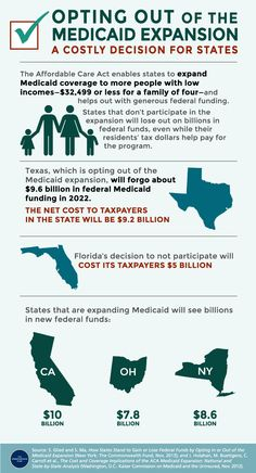 If your state is Opting Out of the Medicaid Expansion they are in effect giving your federal tax dollars to another state.  There is no rebate or cost savings.