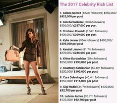 Selena Gomez and beauty mogul Huda Kattan top the first-ever social media list |via Dailymail  As well as being a breeding ground for selfies social media is now seriously big business - and these stars are living proof that you can now turn your online presence into a multimillion-pound business.  The first-ever Instagram Rich List has been published listing the Instagram heavyweights who are bringing in the biggest fortunes in 2017 - with some raking in up to a staggering $550000 a post…