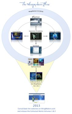 Introduction | WingMakers The Diagram, Visionary Art, Writing A Book, Evolution, Write A Book, Fine Art