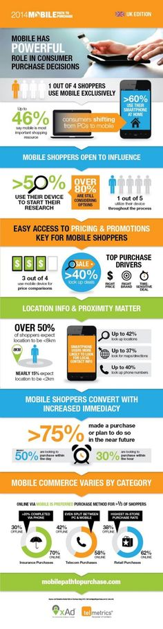 The Power of Mobile in Purchase Decisions