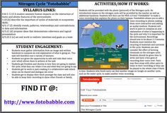 "Nitrogen Cycle ""Fotobabble""- talking photos! Students will use this tool to record a voice over explaining a diagram of the Nitrogen cycle. This provides more depth to just a diagram of a process and makes students really think about what is happening in the process and why it is important. Find it at: http://www.fotobabble.com"