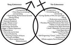 yin-yang attributes