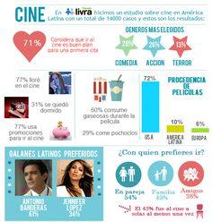 Infografía: ¿Qué prefiere América Latina en Materia de Cine?