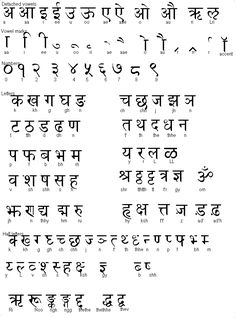 This is the Sanskrit alphabet from an Indo-Aryan language. This language is most common in those that practice the Hindu religion. It's also popular in Buddhism and Jainism. Hindi Alphabet, Alphabet Code, Alphabet Symbols, Shorthand Alphabet, Ancient Alphabets, Ancient Symbols, Hindu Symbols, Sanskrit Language, Sanskrit Grammar
