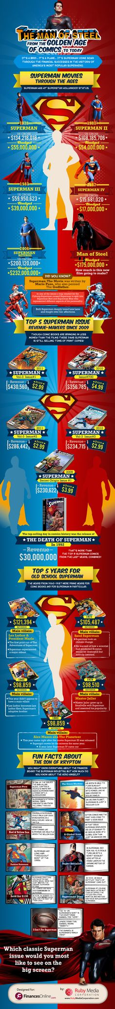 Superman movies are doing better than books, but DC Comics' multi-issue story The Death of Superman earned in 1992 alone as much as $30,000,000!