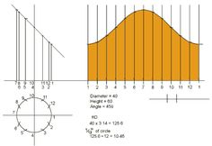Parallel line development of a truncated cylinder