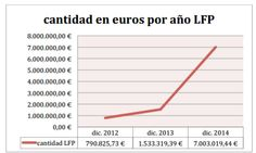 Cantidades impagadas a jugadores por equipos de la LFP Line Chart, Diagram, 1, Finance, Second Best