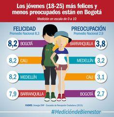Los jóvenes más felices están en la región Centro Sur de Colombia #MedicióndeBienestar (@DNP_Colombia)