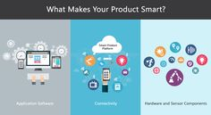 Smart products communicate data by using digital components including sensors and processors, software controls and data storage that can be accessed through a user interface.