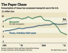 Toilet paper passes Newsprint in consumption amounts!
