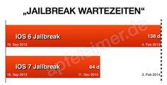 iOS 7 Jailbreak Zwischen - http://apfeleimer.de/2013/12/ios-7-jailbreak-zwischen - iOS 7 Jailbreak Countdown beginnt, iOS 7 Jailbreak ist fast fertig, Evad3rs kurz vor iOS 7 Jailbreak, iPhone 5s Jailbreak vor Fertigstellung, Jetzt spenden damit der Jailbreak schneller fertig wird… SO lesen sich die Google News zum Thema Jailbreak und zeigen erneut, dass nicht der INHALT...
