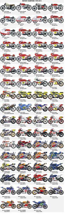 MotoGP World Champions
