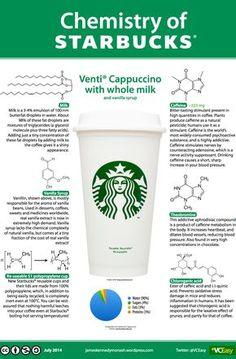 Chemistry of Starbucks.