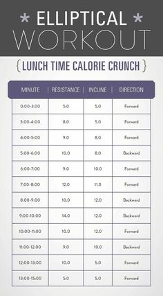 Elliptical Workouts For Weight Loss - Get Healthy U Elliptical workout with MAJOR calorie burn! Printable and ready for a lunch break workout!Elliptical workout with MAJOR calorie burn! Printable and ready for a lunch break workout! Hiit Elliptical, Treadmill Workouts, Cardio Routine, Stairmaster Workout, Workout Routines, Cardio Gym, Workout Tips, Weekly Gym Workouts, Tabata Intervals