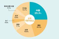 数字で見る観光ビジネス 80%はアジア人、訪問地域偏重も課題 | 月刊「事業構想」2016年7月号