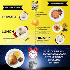 Alkaline Diet Recipes, Healthy Recipes, Eating At Night, Eat Lunch, Big Meals, Diets For Beginners, How To Make Breakfast, Recipe Of The Day, Cravings